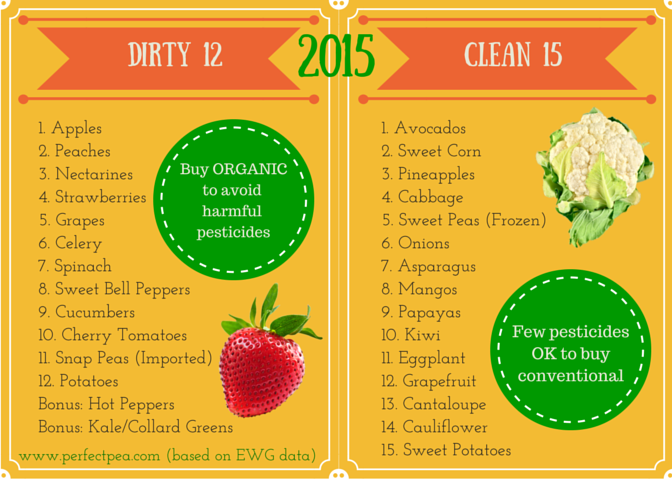 2015 Dirty Dozen Printable - Perfect Pea